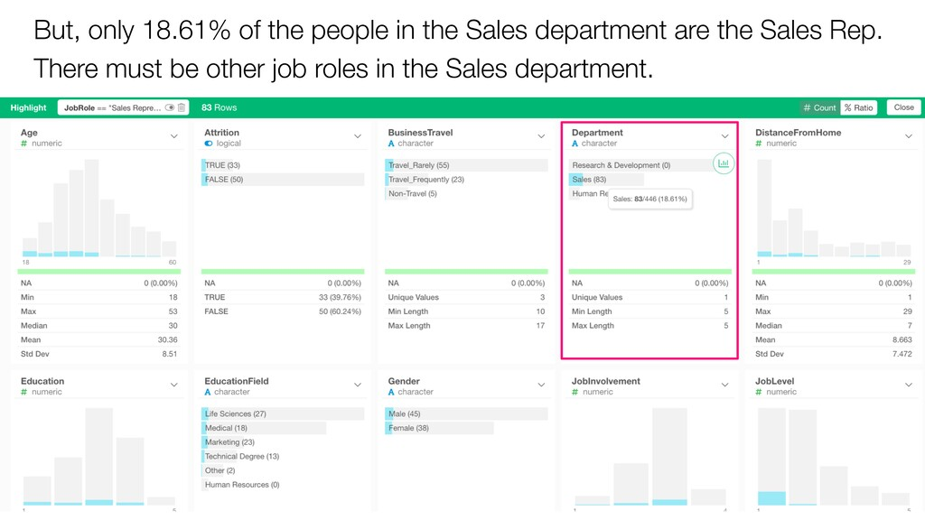 But, only 18.61% of the people in the Sales dep...