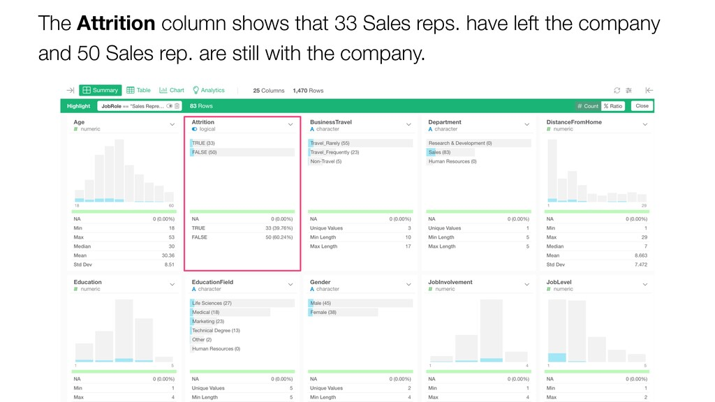 The Attrition column shows that 33 Sales reps. ...