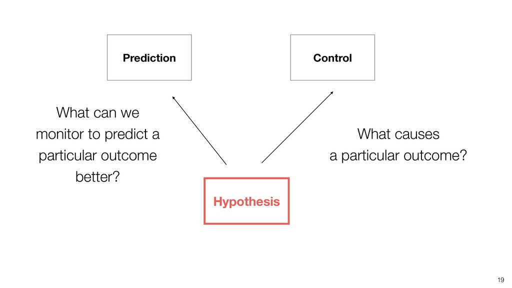 19 Prediction Control Hypothesis What can we mo...