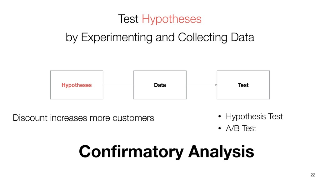22 Test Hypotheses by Experimenting and Collect...
