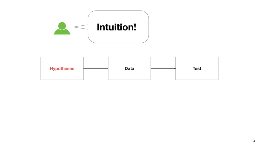 24 Intuition! Hypotheses Data Test