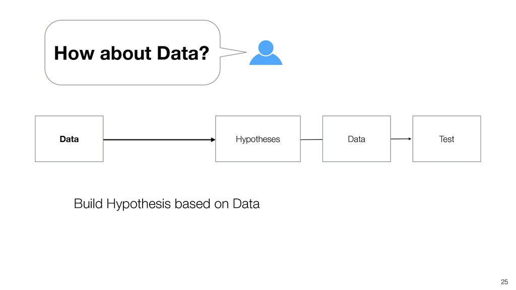 25 Build Hypothesis based on Data Hypotheses Da...