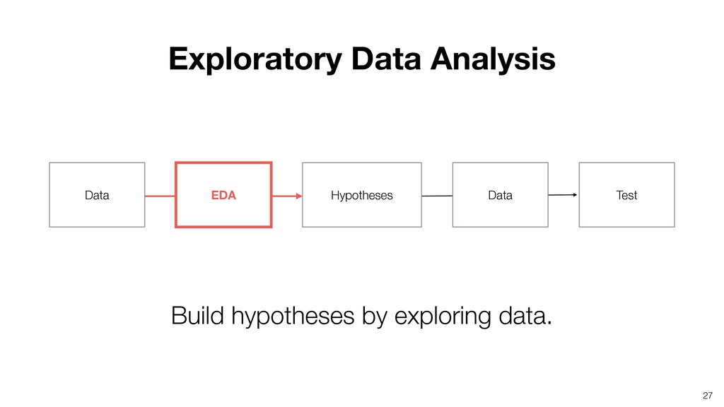 27 Build hypotheses by exploring data. EDA Hypo...