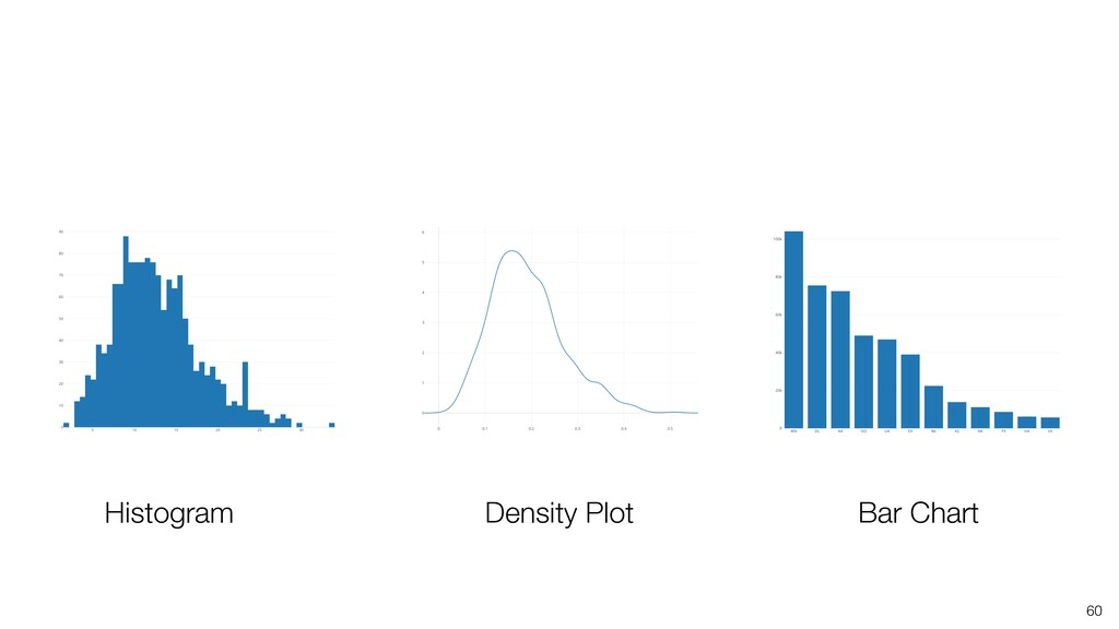 60 Histogram Density Plot Bar Chart