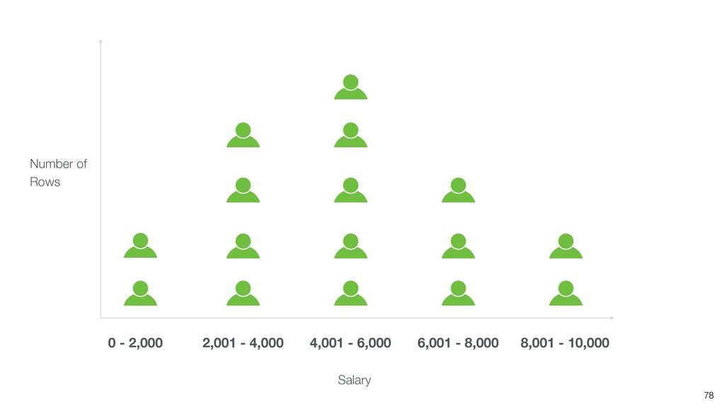 Salary 0 - 2,000 2,001 - 4,000 4,001 - 6,000 6,...