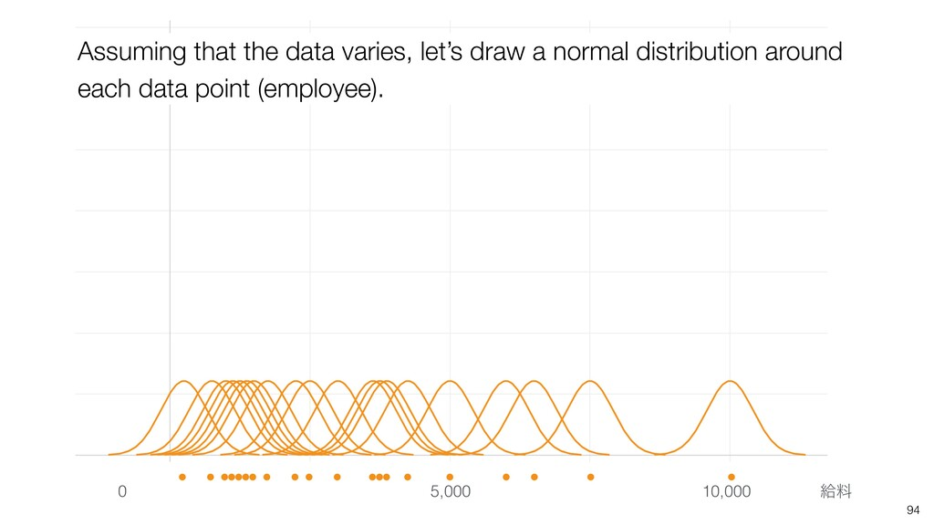 Assuming that the data varies, let's draw a nor...