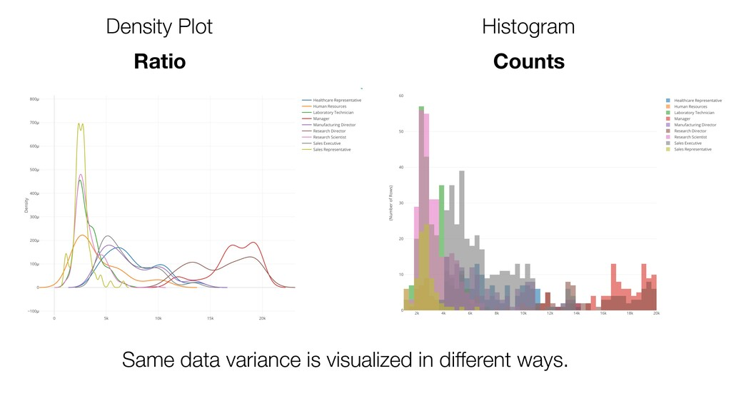 Density Plot Histogram Same data variance is vi...