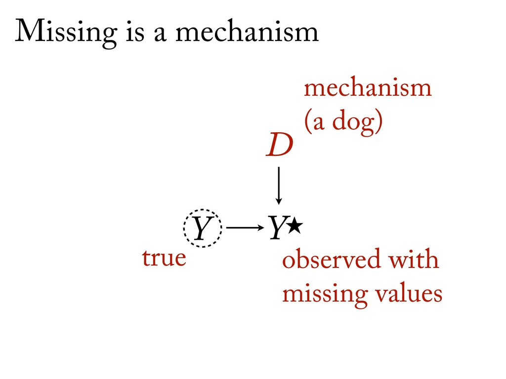 Ỵ D Y Missing is a mechanism true observed wit...