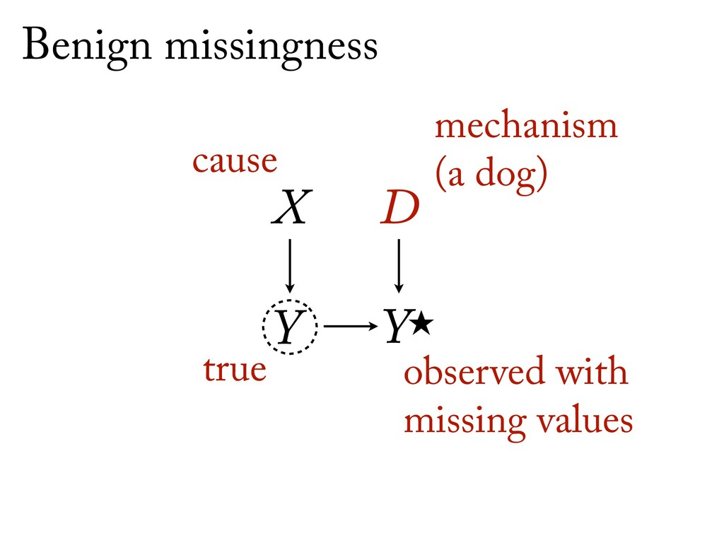 Ỵ X D Y Benign missingness true observed with ...