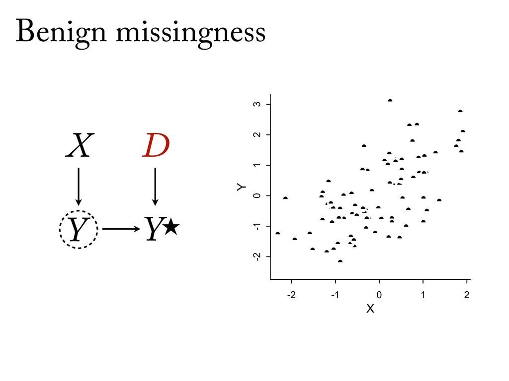 Ỵ X D Y Benign missingness -2 -1 0 1 2 -2 -1 0...