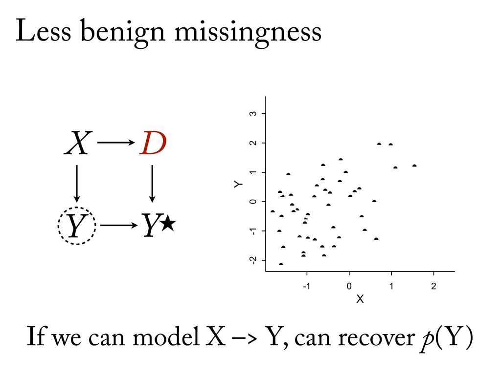 Ỵ X D Y Less benign missingness -1 0 1 2 -2 -1...