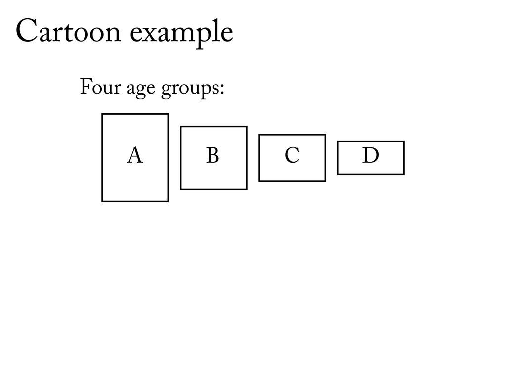 Cartoon example A B C D Four age groups: