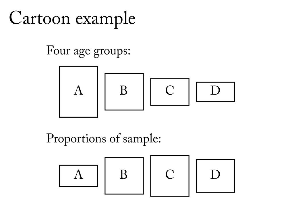 Cartoon example A B C D Four age groups: Propor...