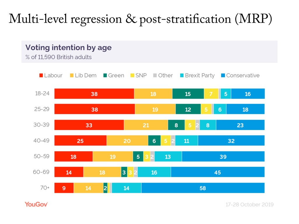 Multi-level regression & post-stratification (M...