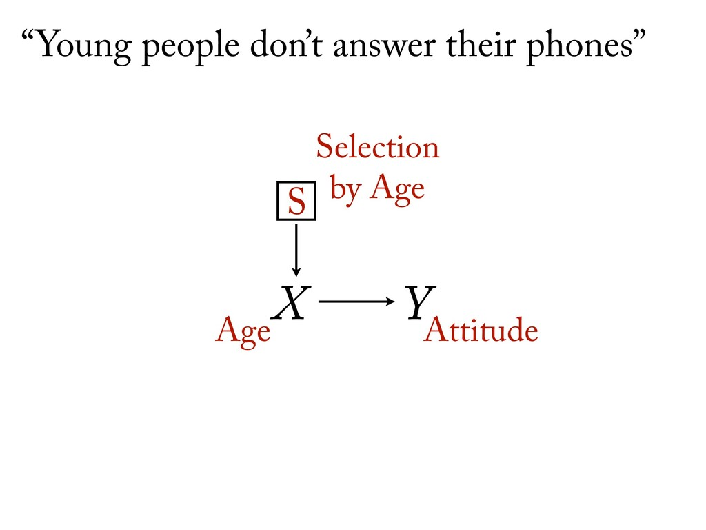 """X Y Age Attitude S Selection by Age """"Young peo..."""