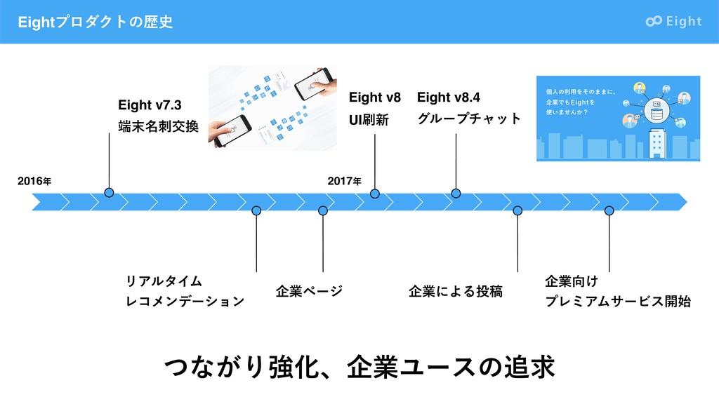EightϓϩμΫτͷྺ 2016 2017 اۀϖʔδ Eight v7.3 ໊...