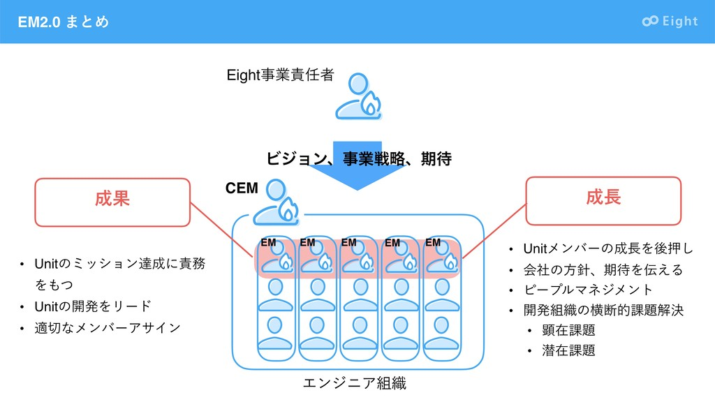 EM2.0 ·ͱΊ EM EM EM EM EM Ϗδϣϯɺۀઓུɺظ Eightۀ...