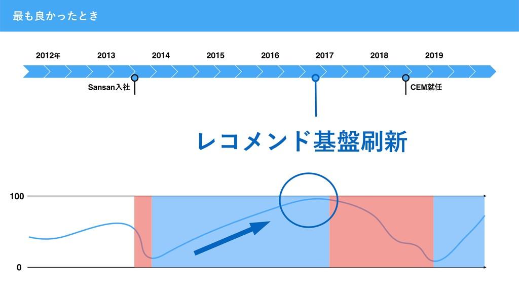 2012 2013 2014 2015 2016 2017 2018 2019 ࠷ྑ͔ͬͨ...