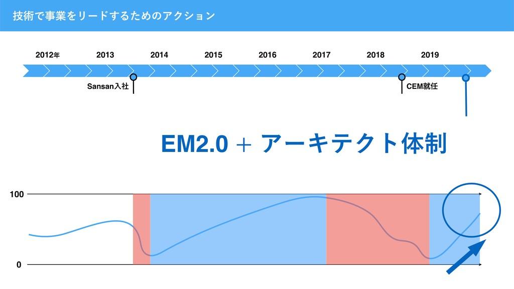 2012 2013 2014 2015 2016 2017 2018 2019 ٕज़ͰۀΛ...