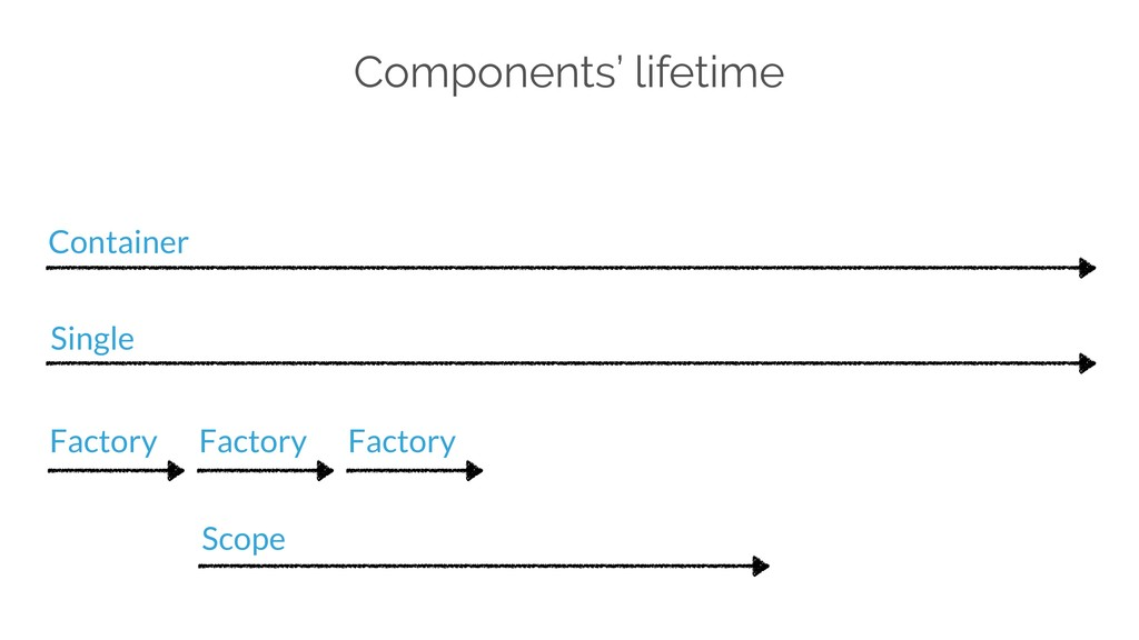 Components' lifetime Container Single Factory S...