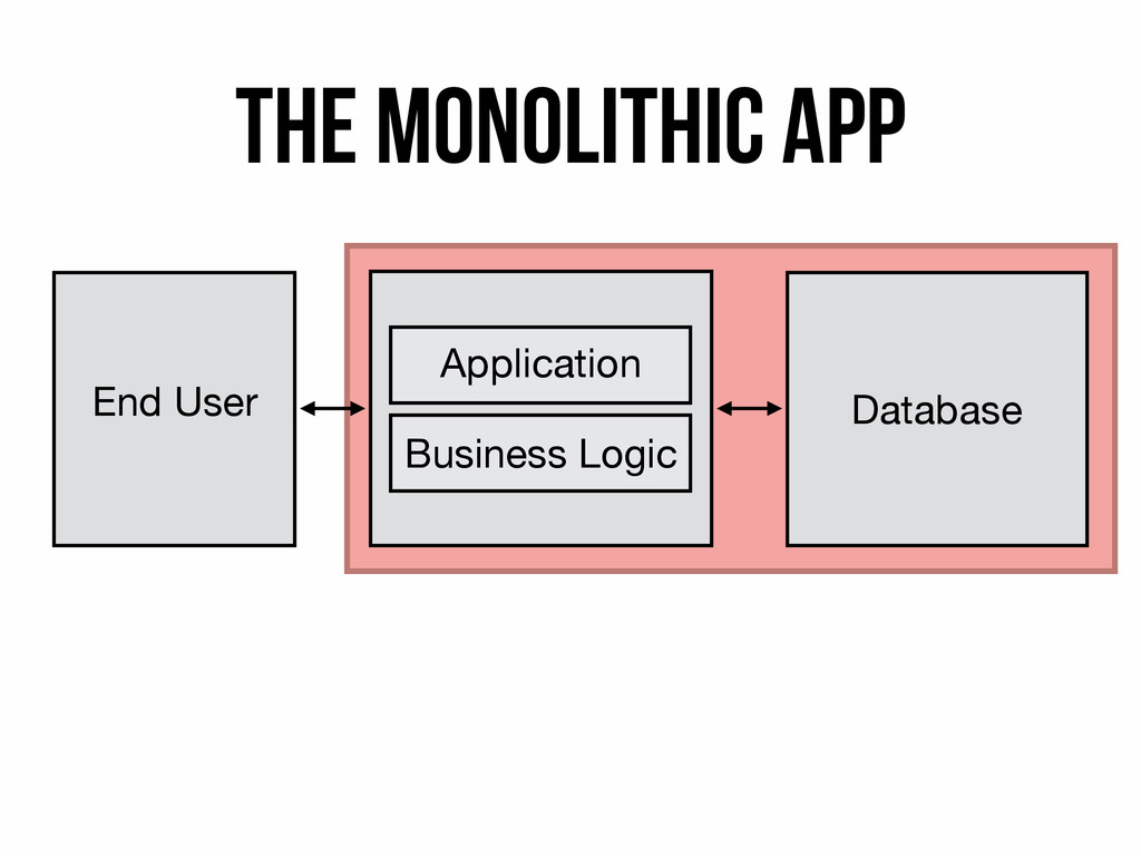 The Monolithic app End User Application Busines...