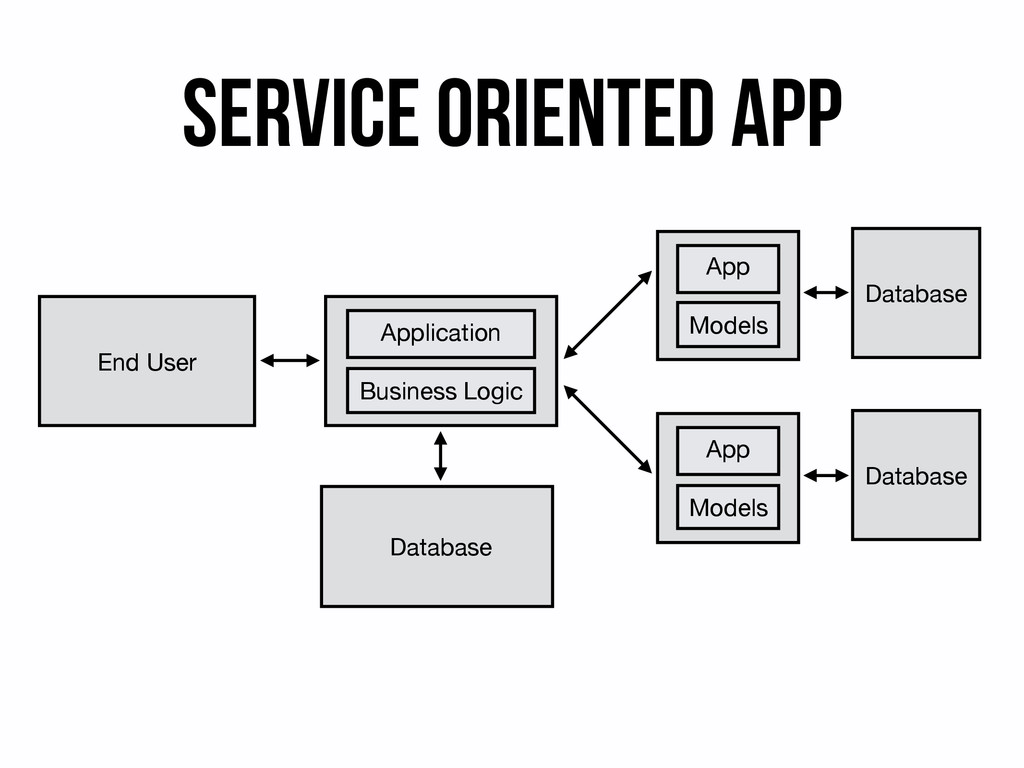 Service Oriented app End User Application Busin...