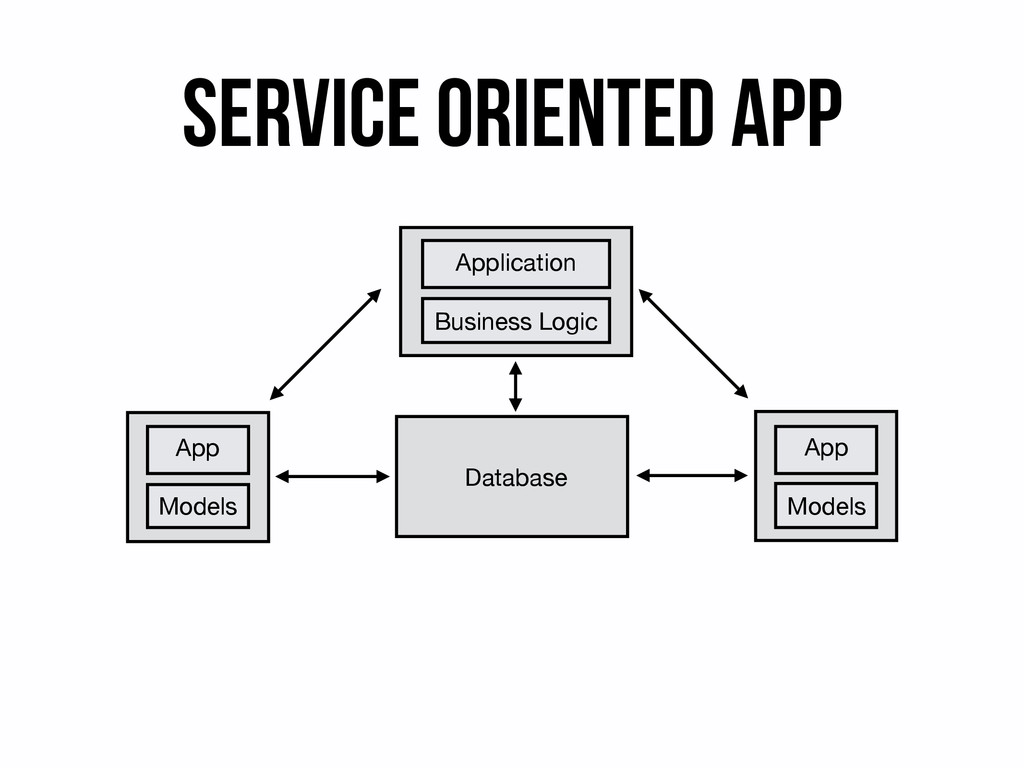 Application Business Logic Database App Models ...