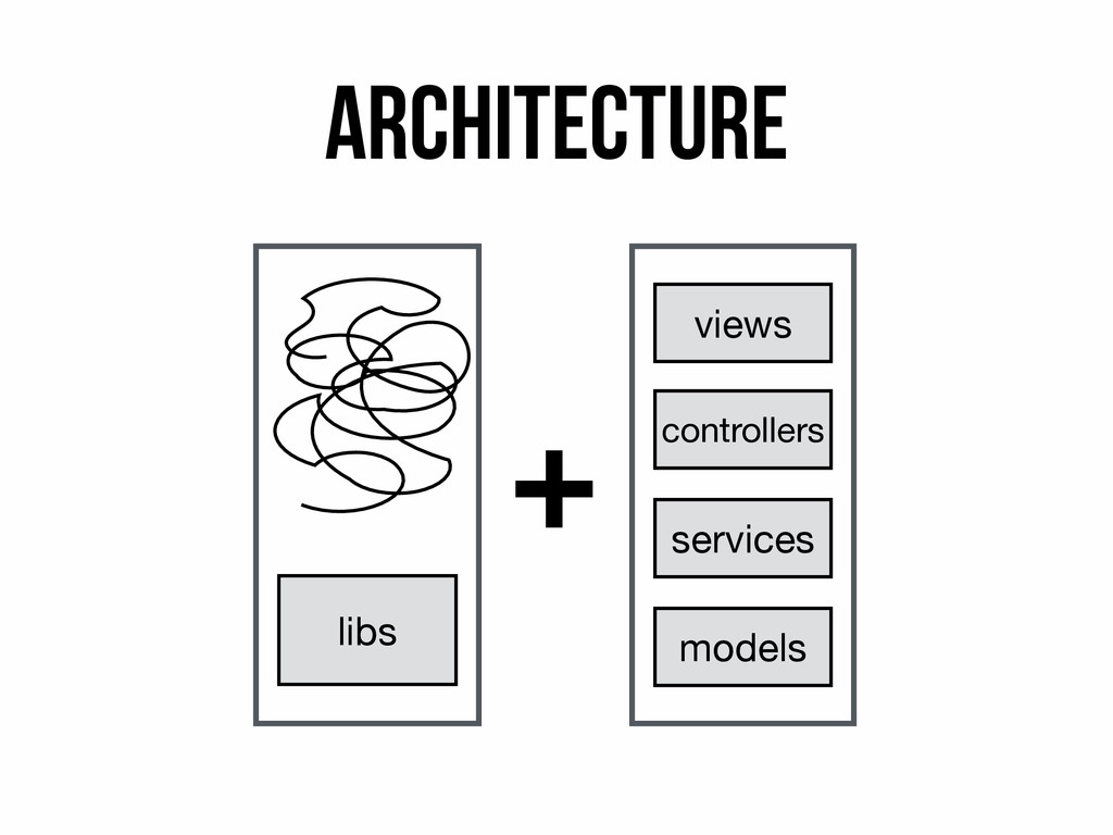 Architecture models controllers views libs serv...