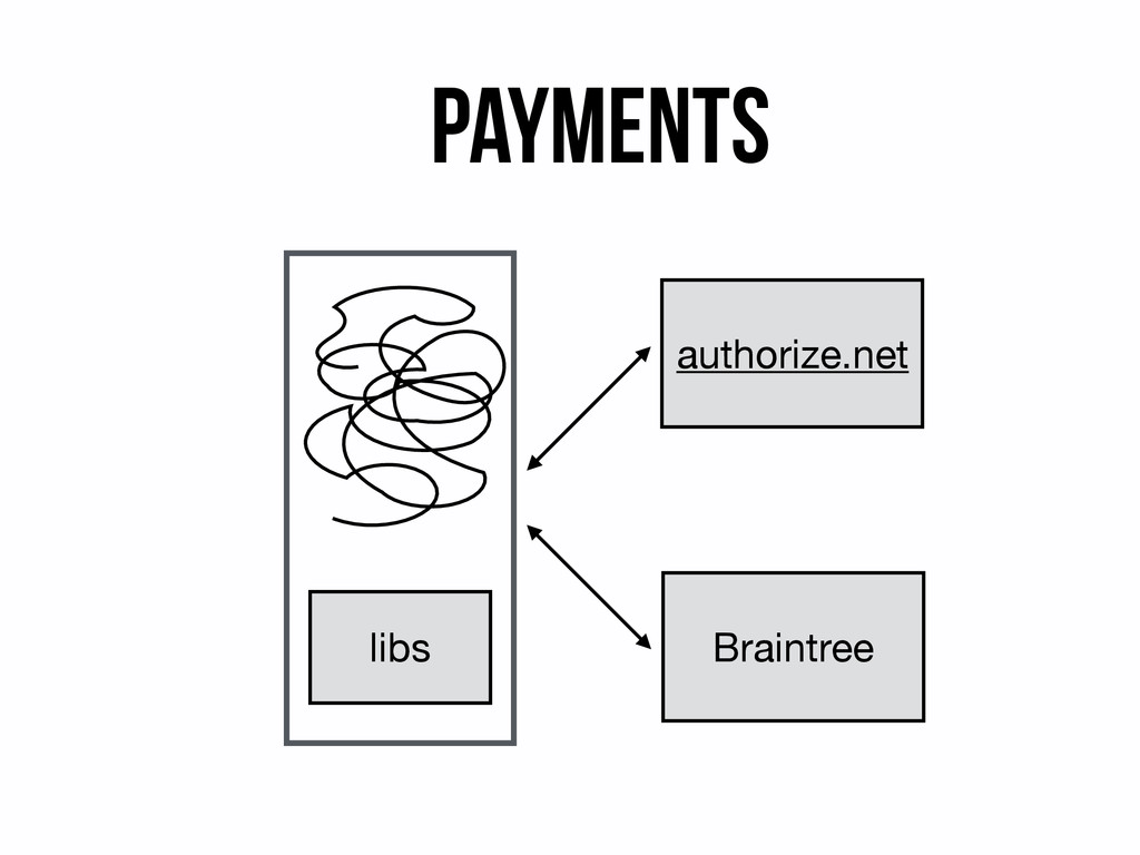 Payments libs authorize.net Braintree