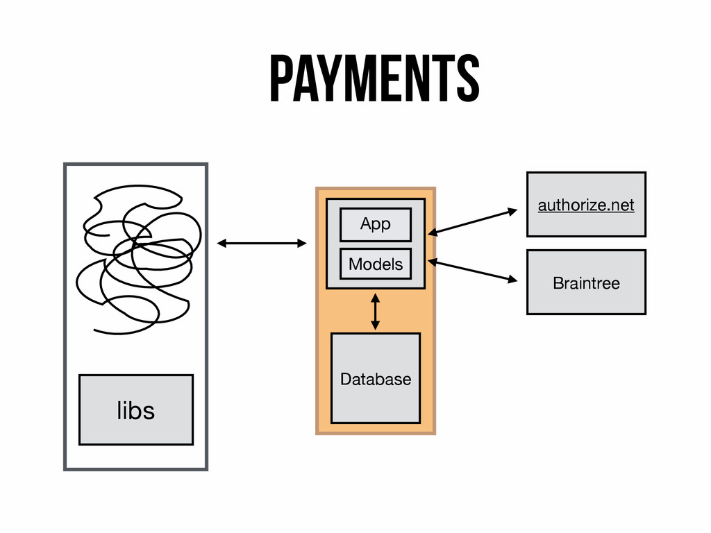 Payments libs authorize.net Braintree App Model...
