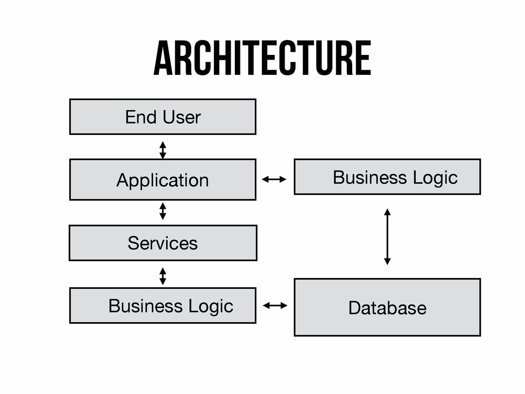 Architecture End User Application Business Logi...