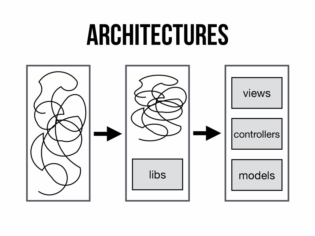 Architectures libs models controllers views