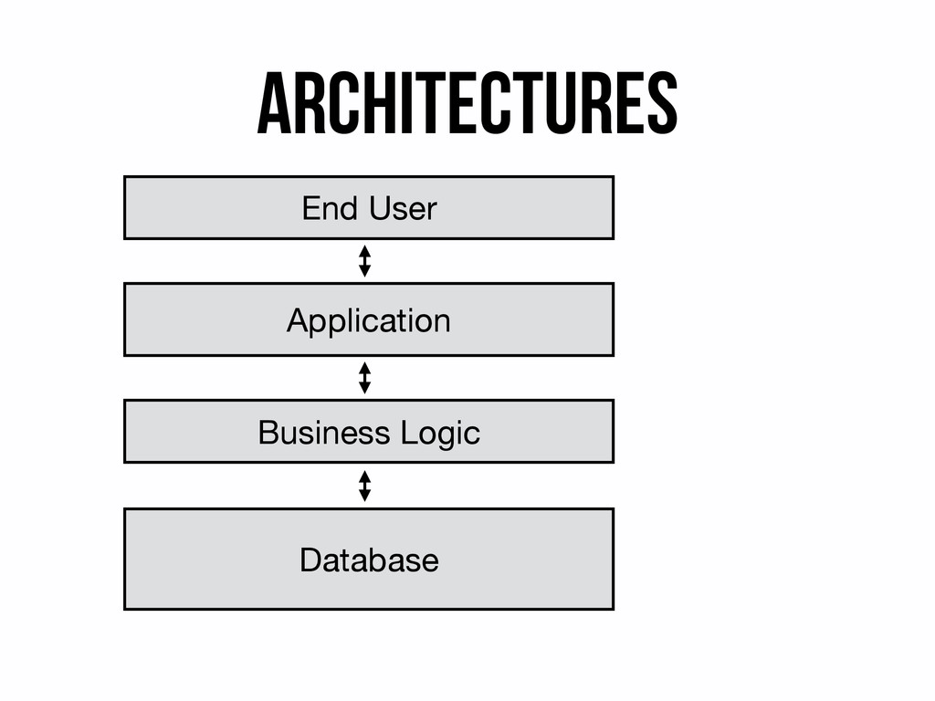 Architectures End User Application Business Log...