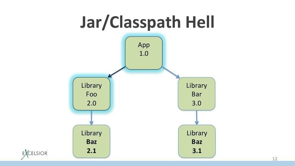 Jar/Classpath Hell App 1.0 Library Foo 2.0 Libr...
