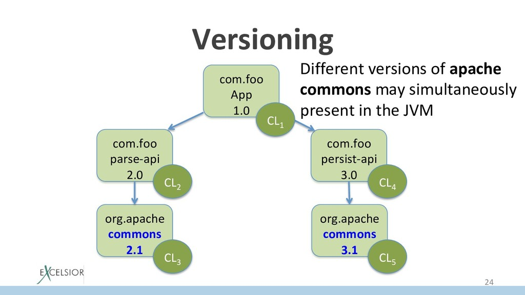 Versioning com.foo App 1.0 com.foo parse-api 2....