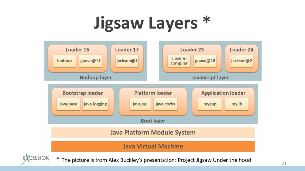 Jigsaw Layers * * The picture is from Alex Buck...