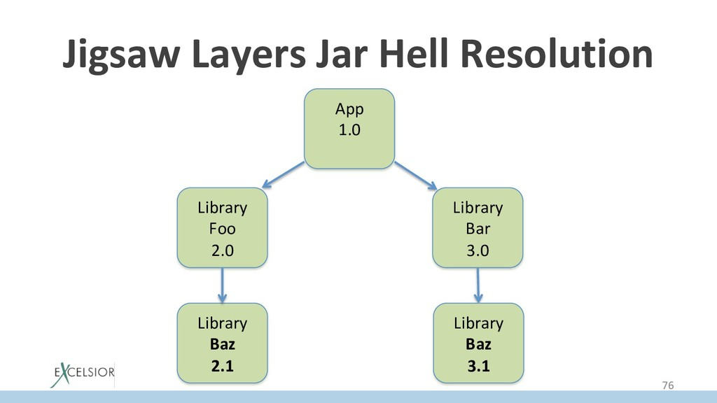 Jigsaw Layers Jar Hell Resolution App 1.0 Libra...