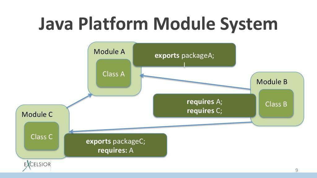 Java Platform Module System Module A Class A Mo...