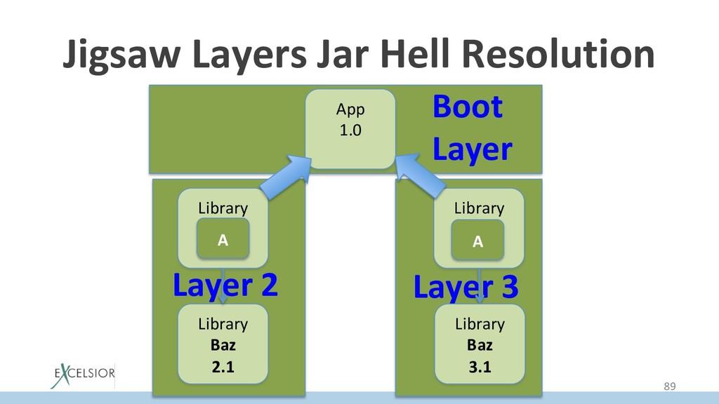 Layer 3 Jigsaw Layers Jar Hell Resolution App 1...