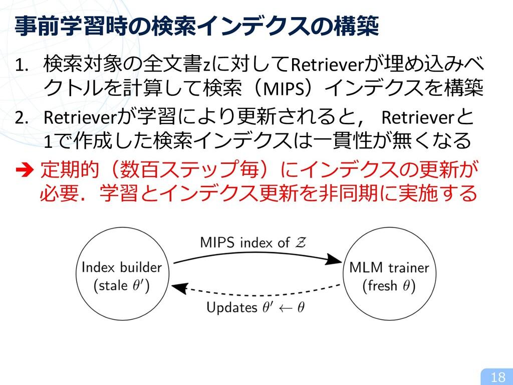 1. 検索対象の全⽂書zに対してRetrieverが埋め込みベ クトルを計算して検索(MIPS...