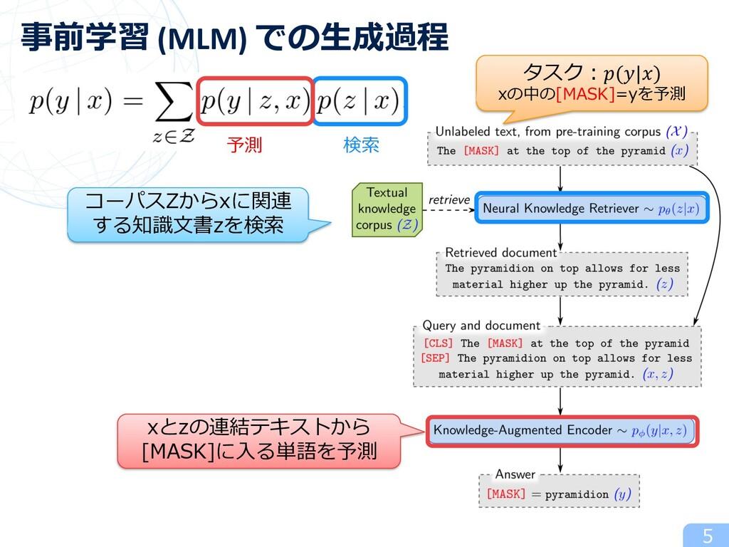 5 事前学習 (MLM) での⽣成過程 検索 予測 タスク︓(|) xの中の[MASK]=yを...