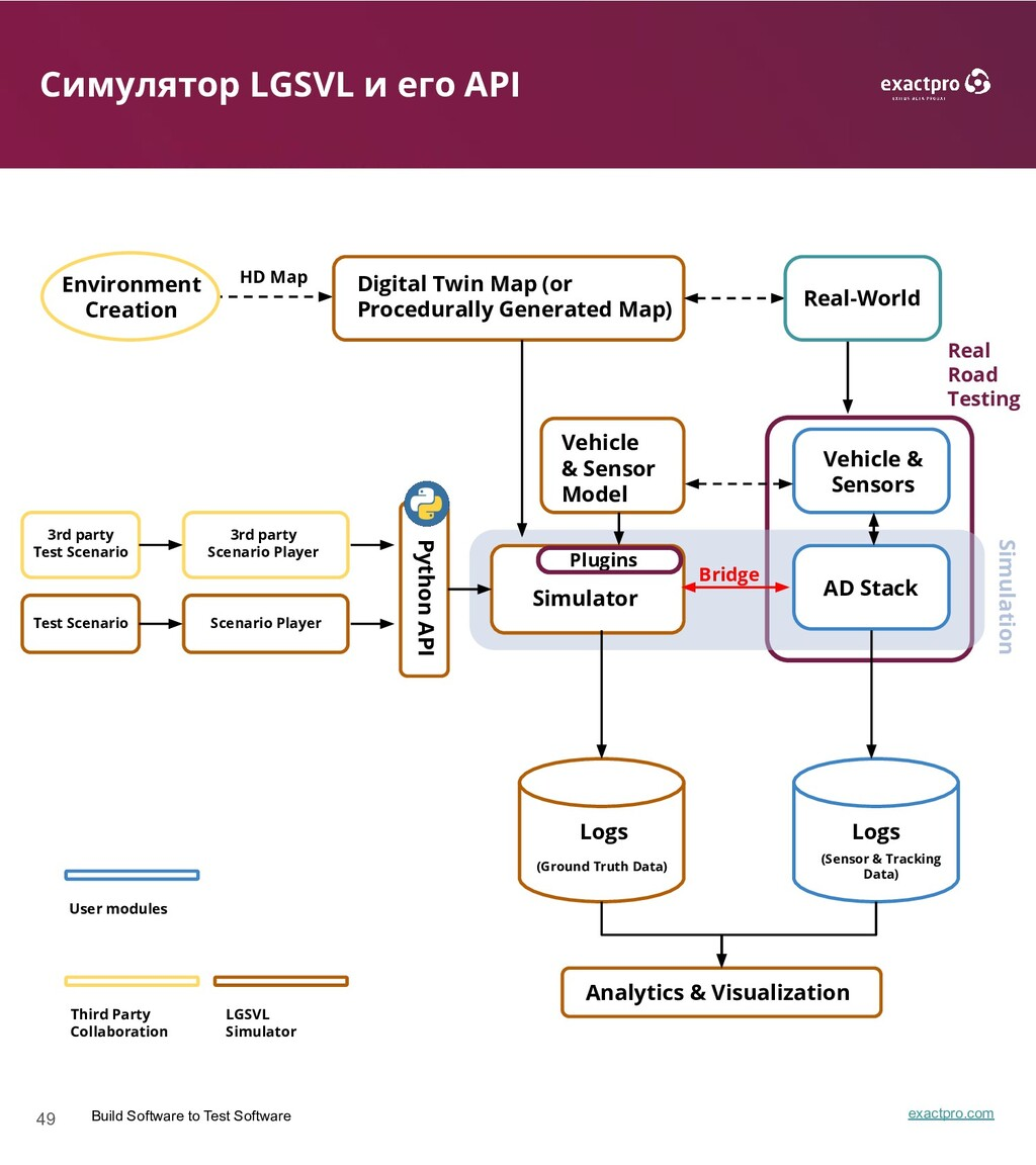 49 Build Software to Test Software exactpro.com...
