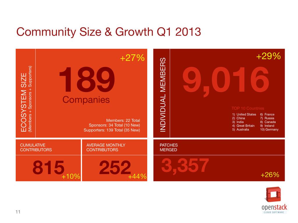 11 Community Size & Growth Q1 2013 11 ECOSYS...