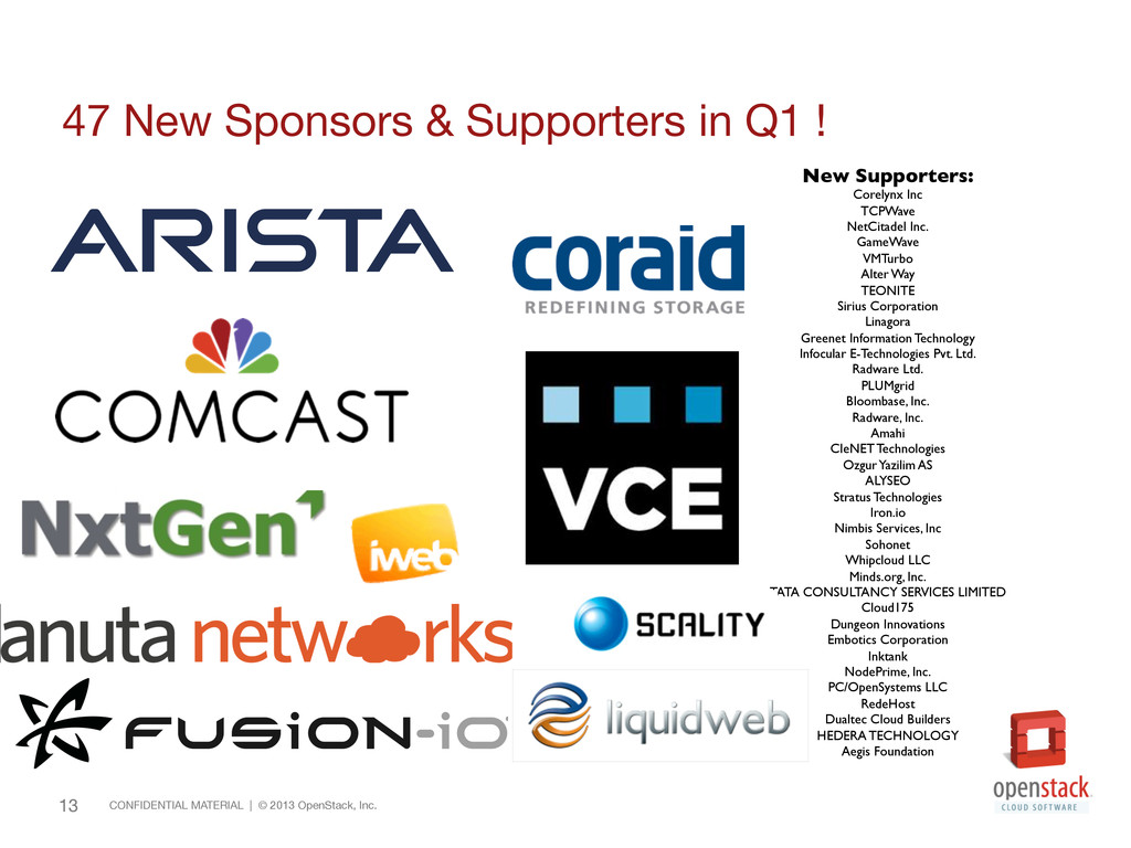 13 47 New Sponsors & Supporters in Q1 ! 13 C...