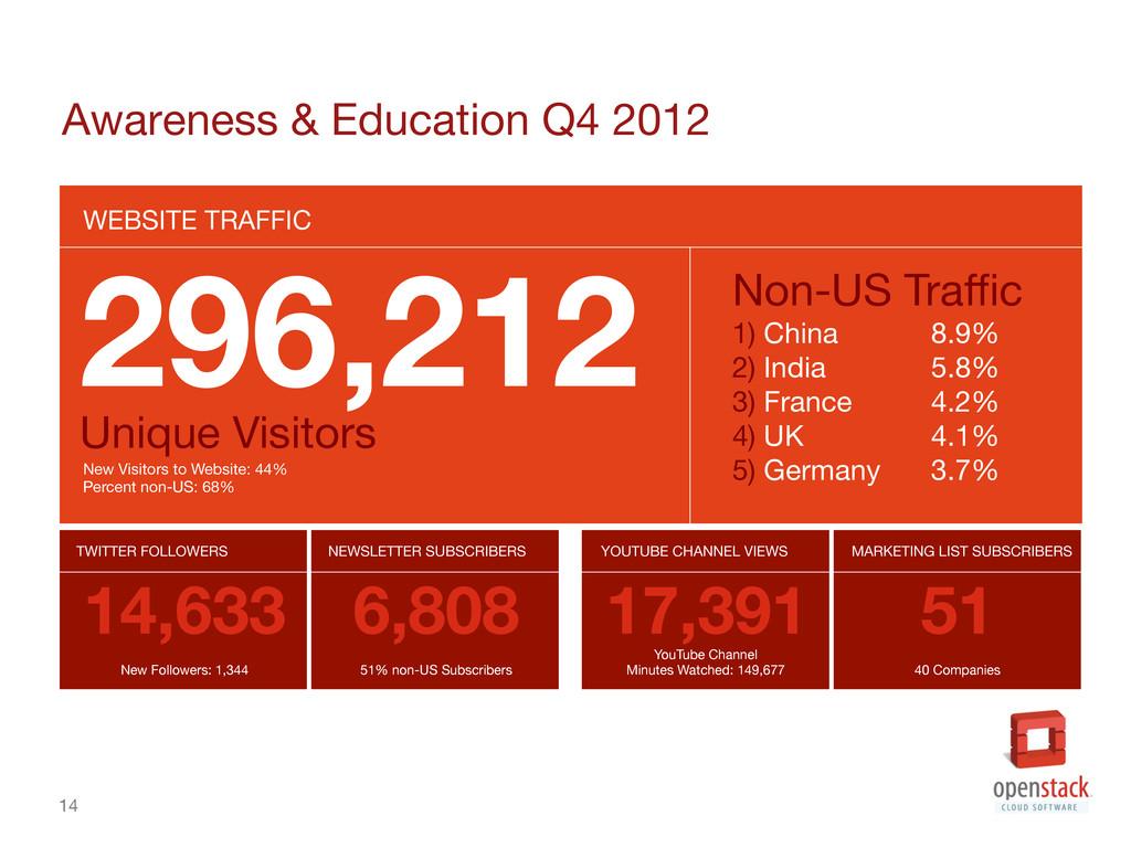 14 Awareness & Education Q4 2012 WEBSITE TRAF...