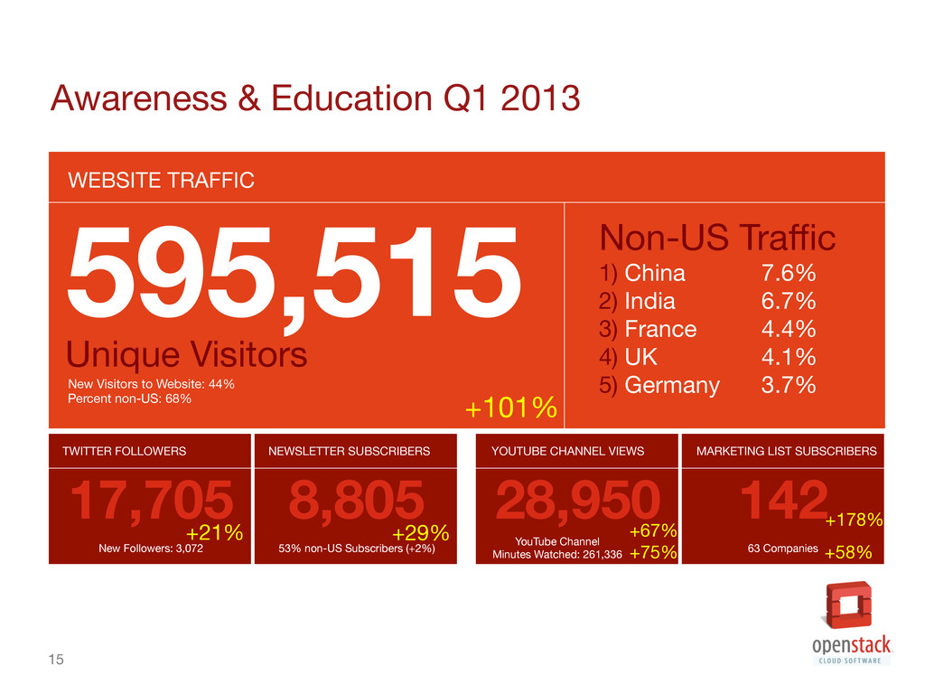 15 Awareness & Education Q1 2013 WEBSITE TRAF...