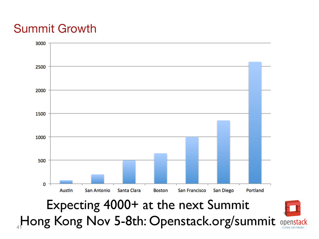 41 Summit Growth Expecting 4000+ at the next ...