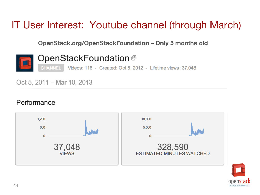 44 IT User Interest: Youtube channel (through ...
