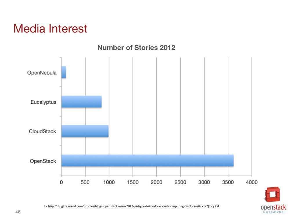 46 Media Interest Number of Stories 2012 1 -...