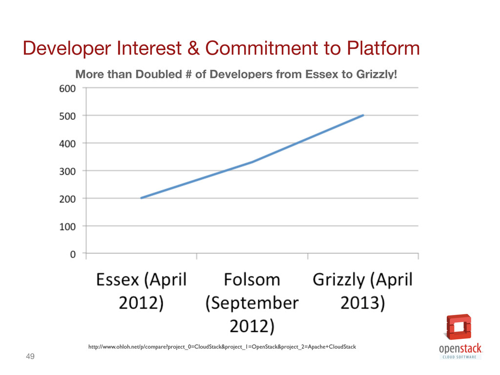 49 Developer Interest & Commitment to Platform...